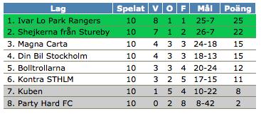 Bibehållen sjätteplats då Bolltrollarna lyckades spela 3-3 mot Ivar Lo Park Rangers. Attans!